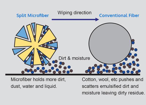 microfiber-digram